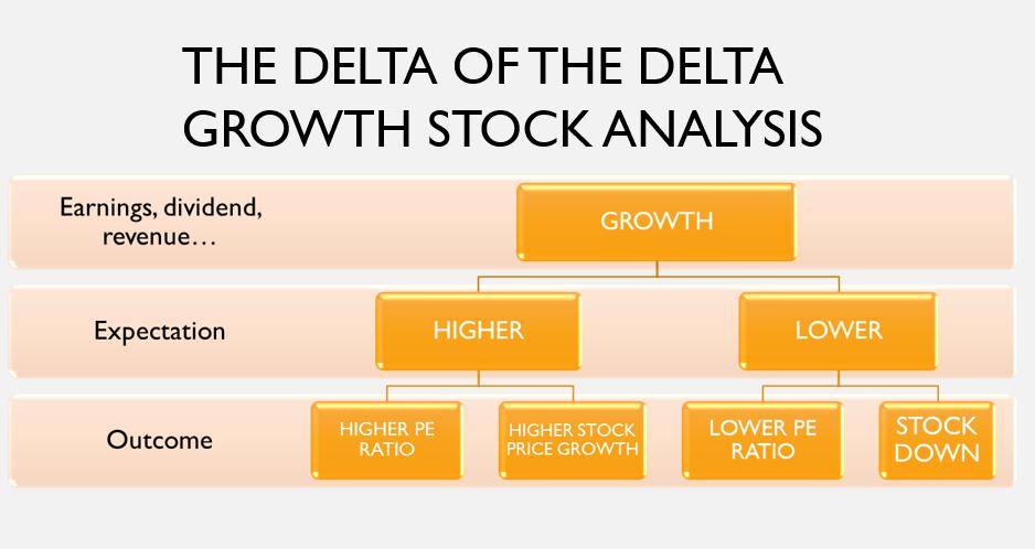 Growth stock analysis tool chart