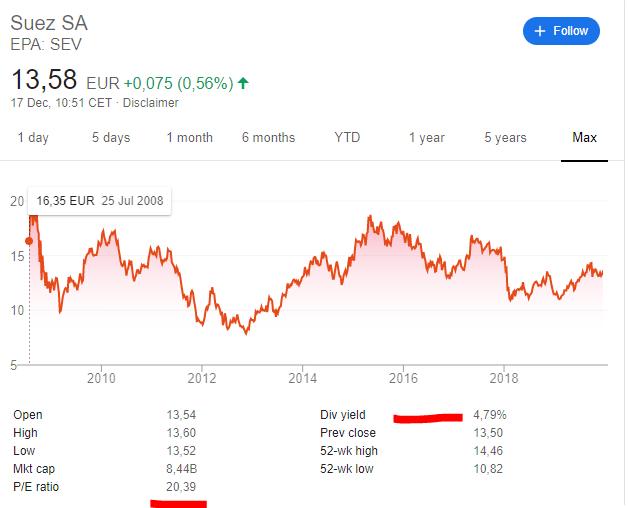 Suez stock price