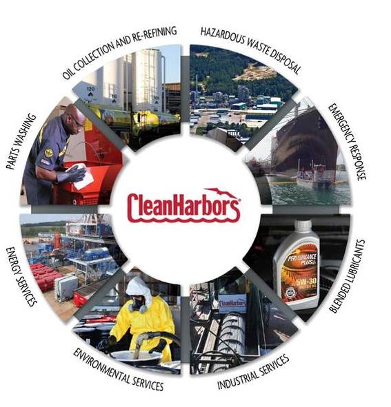 Clean Harbors business - Source: Clean Harbors Investor Relations
