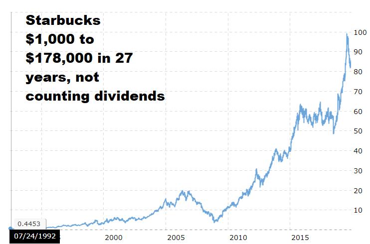 Small Cap Stocks - Starbucks