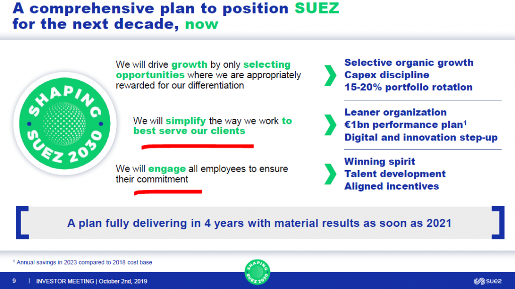 Suez stock - change plans – Source: Suez SA 2030 Strategy