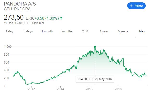 Pandora stock price