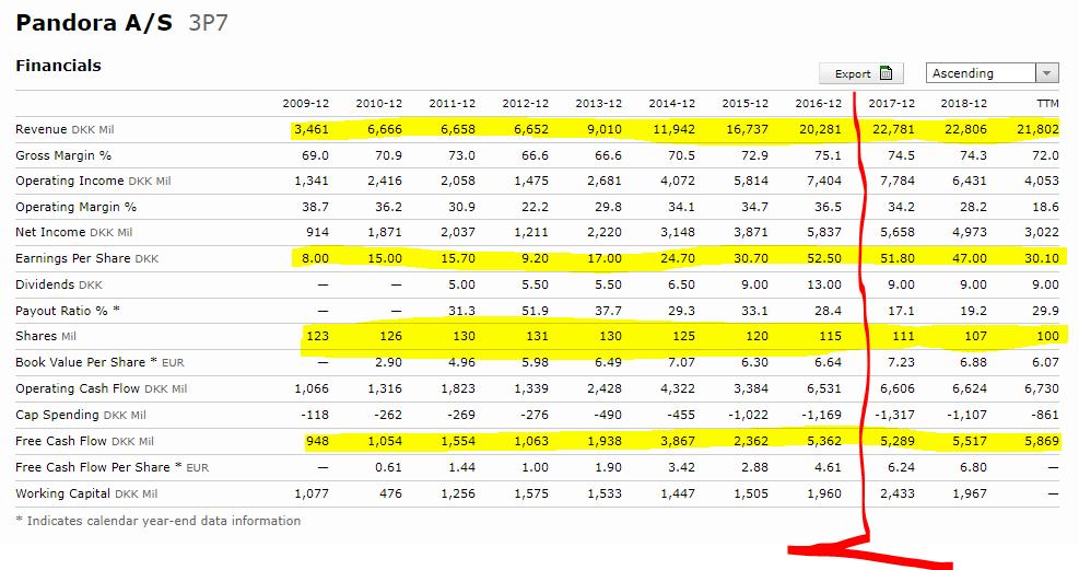 Pandora stock financials