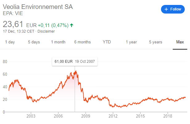 Veolia Environment stock analysis - Veolia stock price