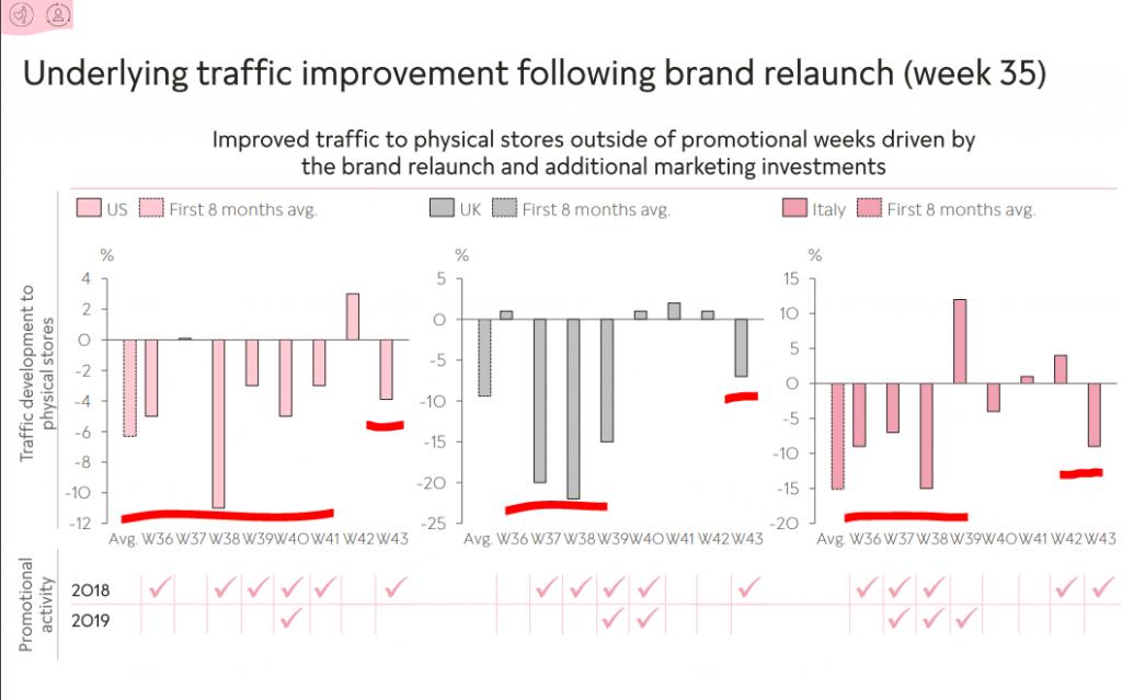 Pandora stock analysis - traffic