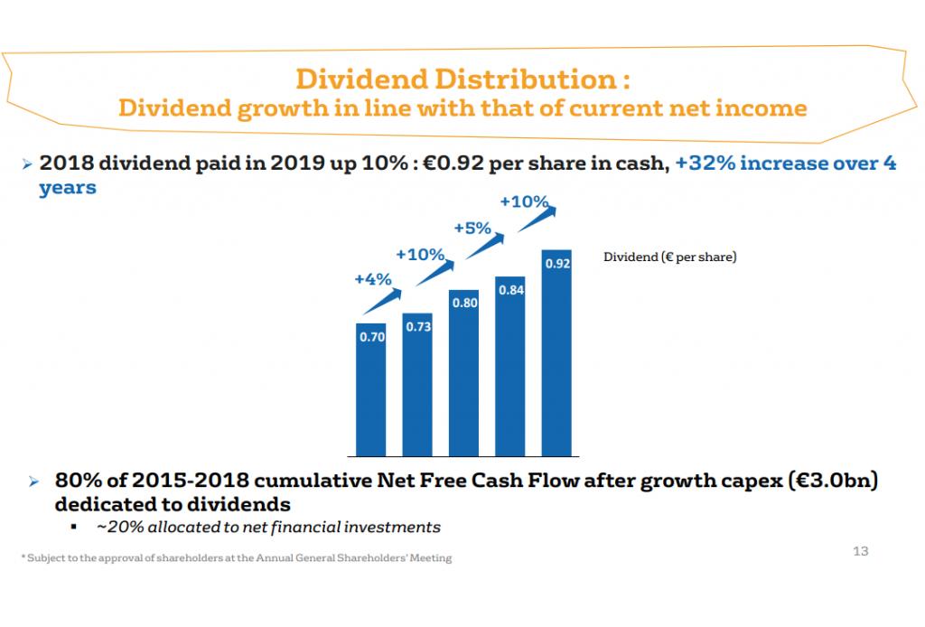 Veolia stock dividend
