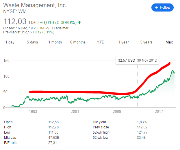 Waste Management stock price