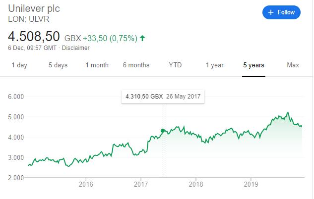 Unilever stock price over the last 5 years