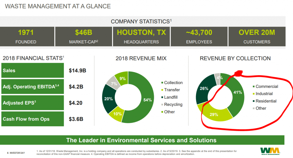 Waste Management revenue distribution – Source: Waste Management investor relations