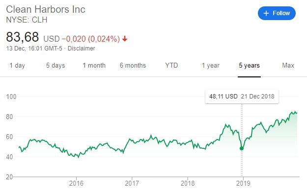 Clean Harbors stock price