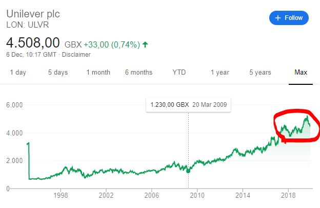 Unilever stock analysis buybacks