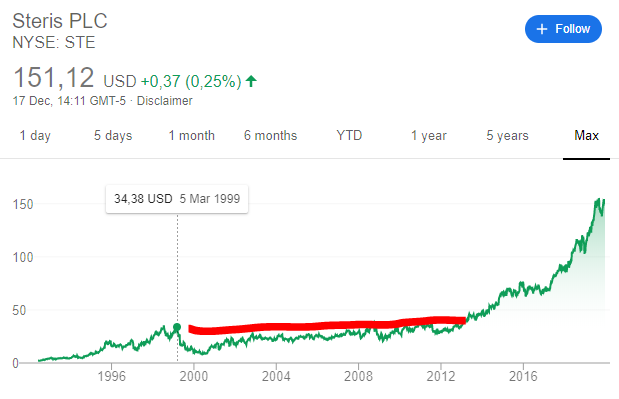 Steris stock price chart - long-term