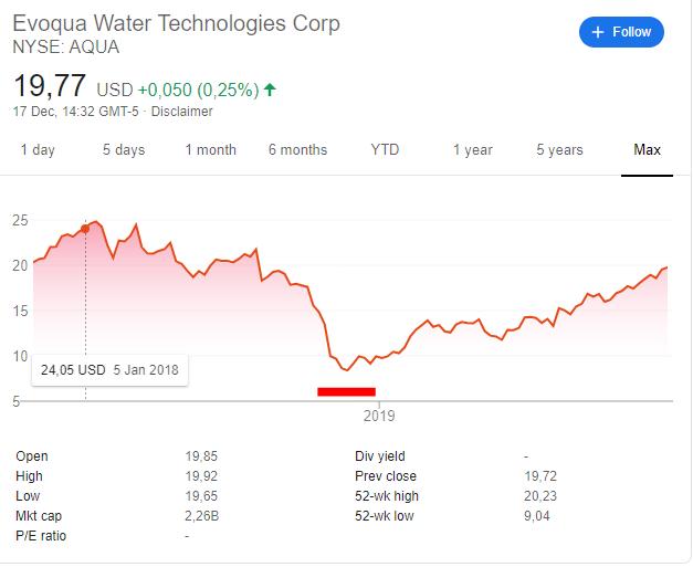 Evoqua stock price