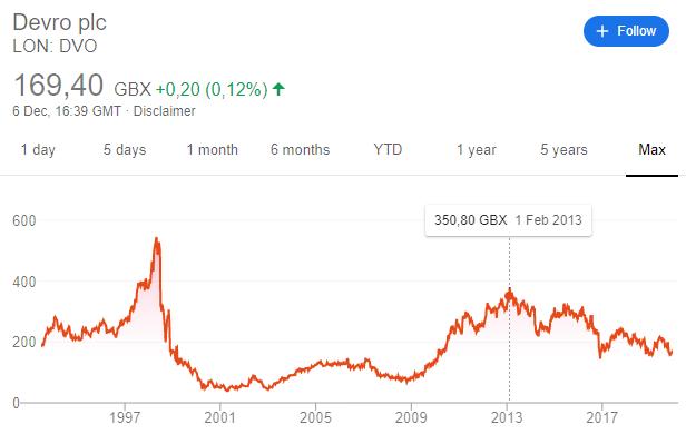 Devro stock price