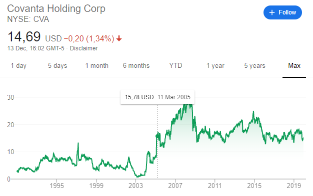 Covanta stock price