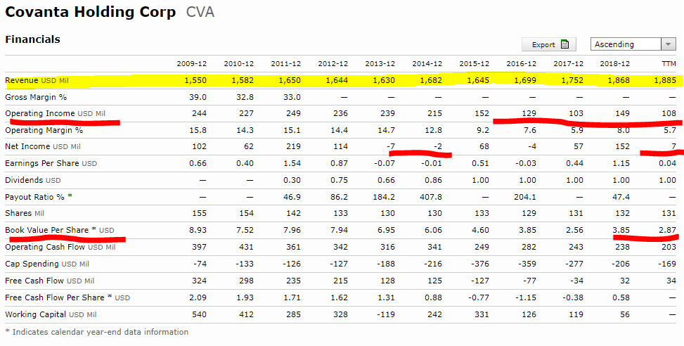 Covanta stock financials – Source: Morningstar