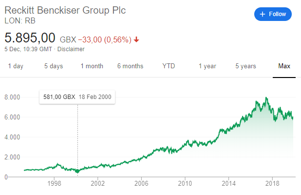 reckitt Benckiser share price