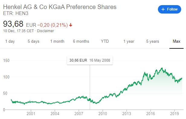 Henkel stock price