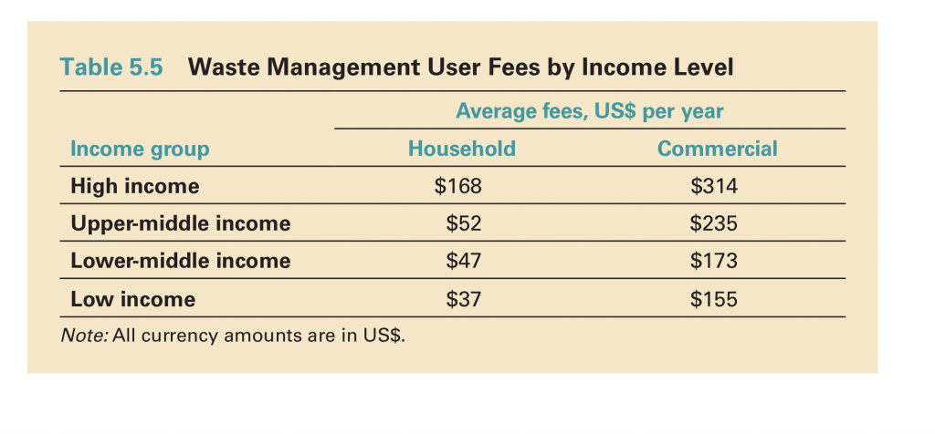 Average Fees per Individual Household/Company