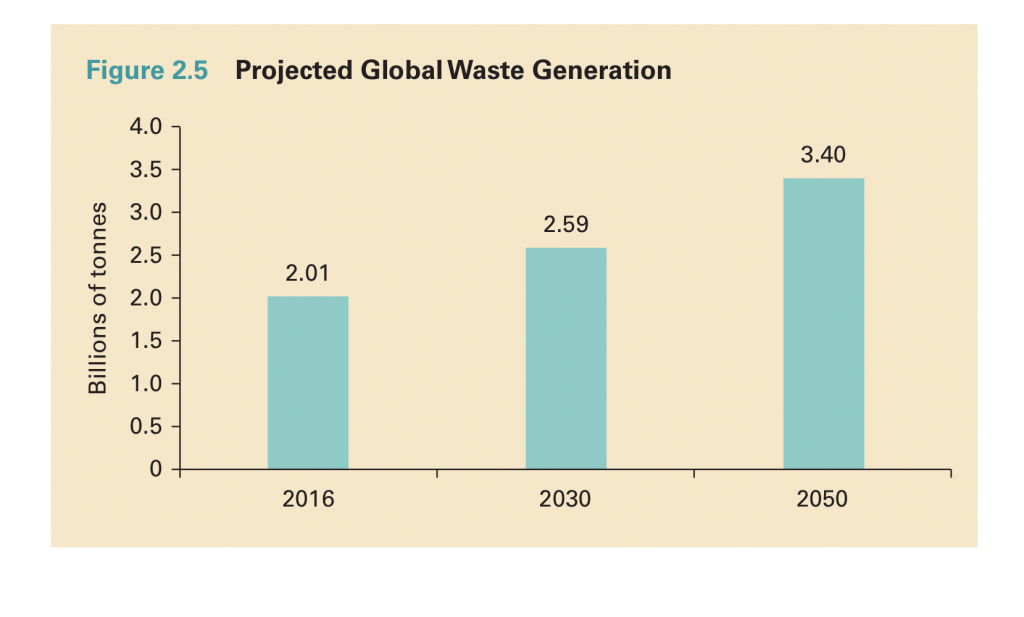 Waste management stocks sector tailwind