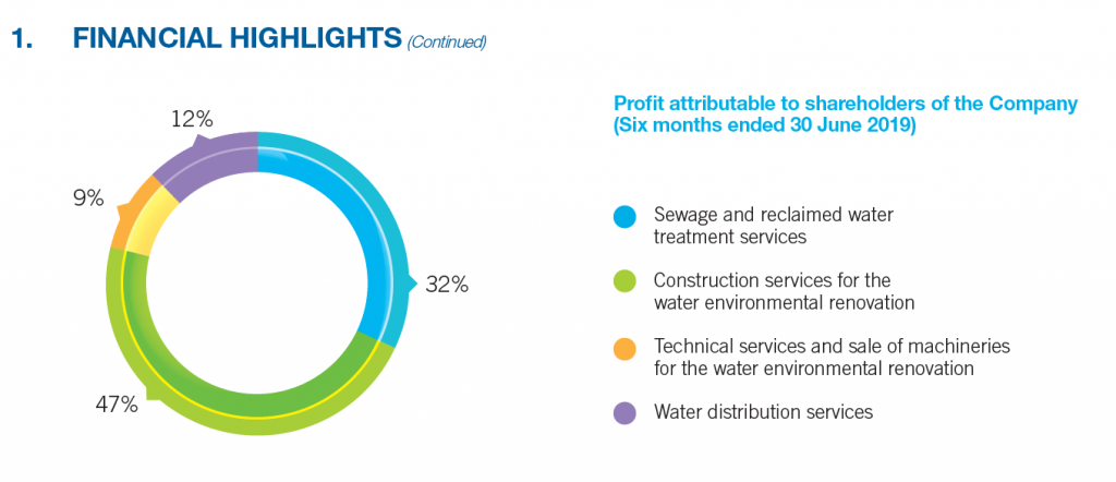 Beijing Enterprises Water stock - profits