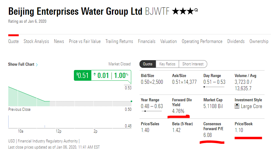 Beijing Enterprises Water Stock - Fundamentals