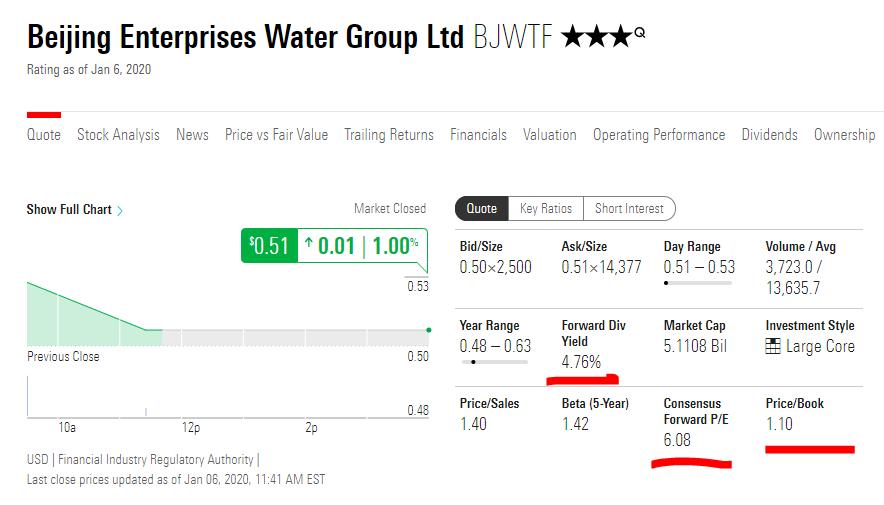 Beijing Enterprises Water Stock - Fundamentals
