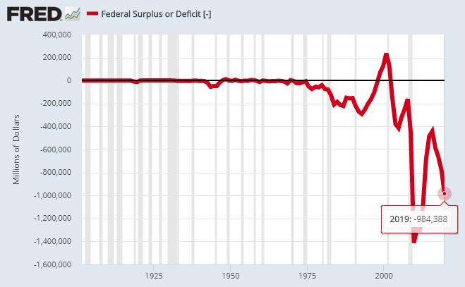 cash and deficit