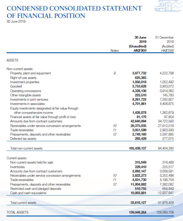 Beijing Enterprises Water stock analysis – balance sheet