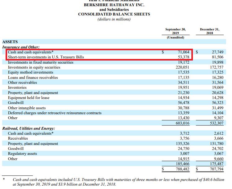 Cash Berkshire balance sheet
