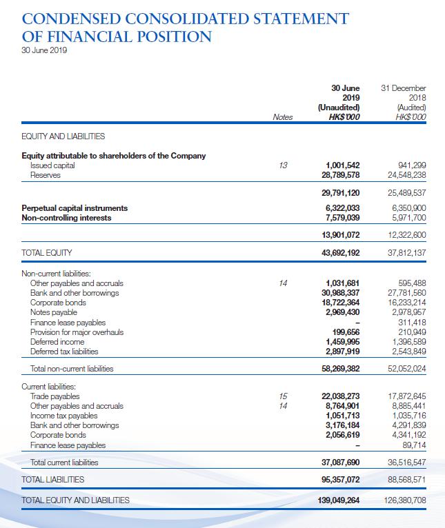 Beijing Enterprises Waters analysis – balance sheet – Source: interim report