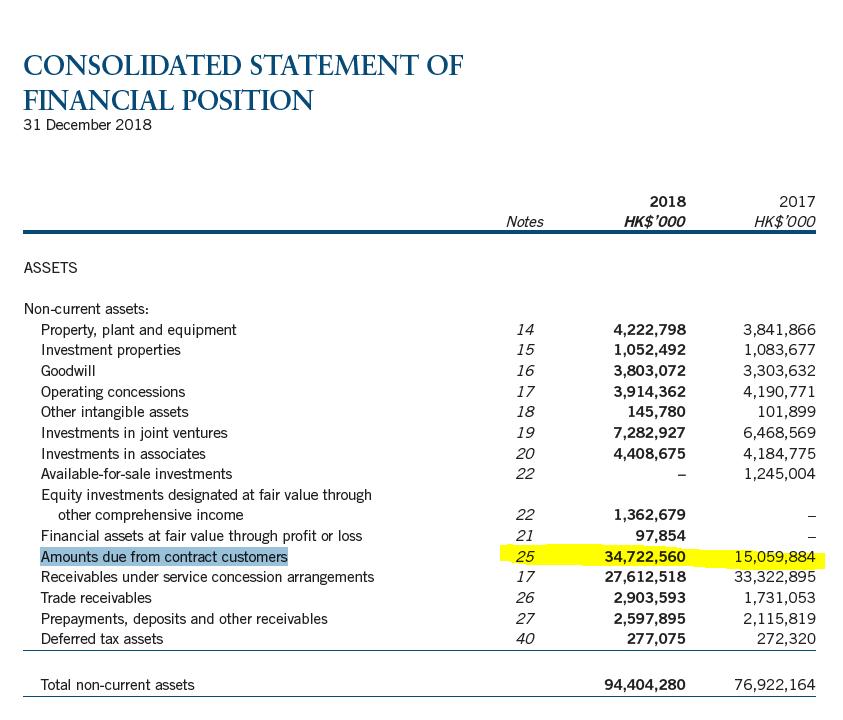 Beijing Enterprises Waters analysis – balance sheet