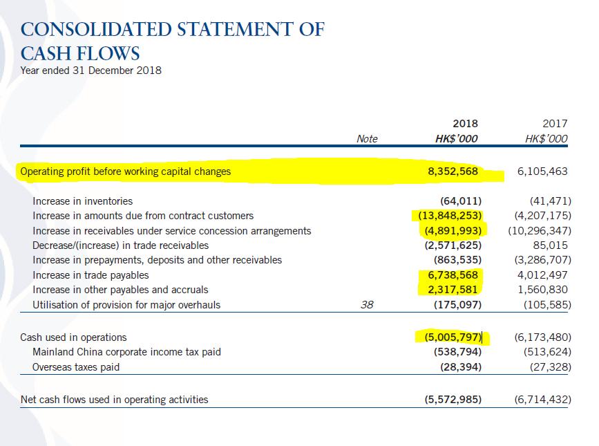 Beijing Enterprises Waters analysis – cash flow – Source: interim report