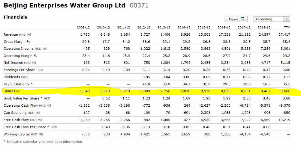 Beijing Enterprises Water – number of shares outstanding