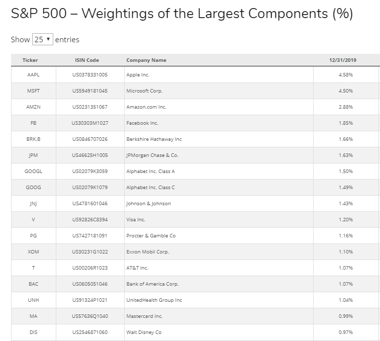 S&P 500 index fund composition