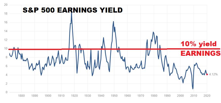 S&P 500 earnings yield index fund