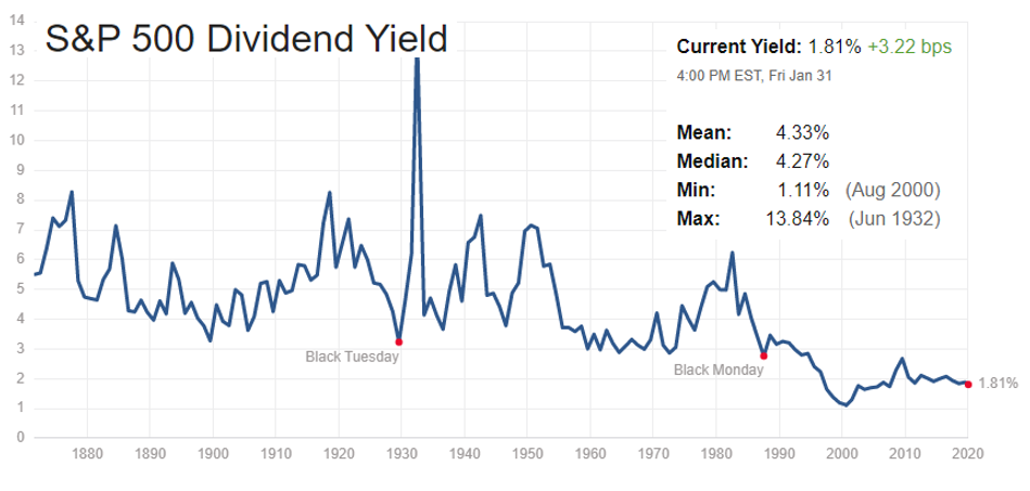 S&P 500 index average dividend yield