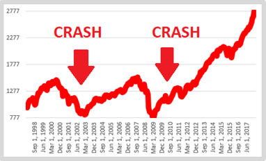 index fund crash