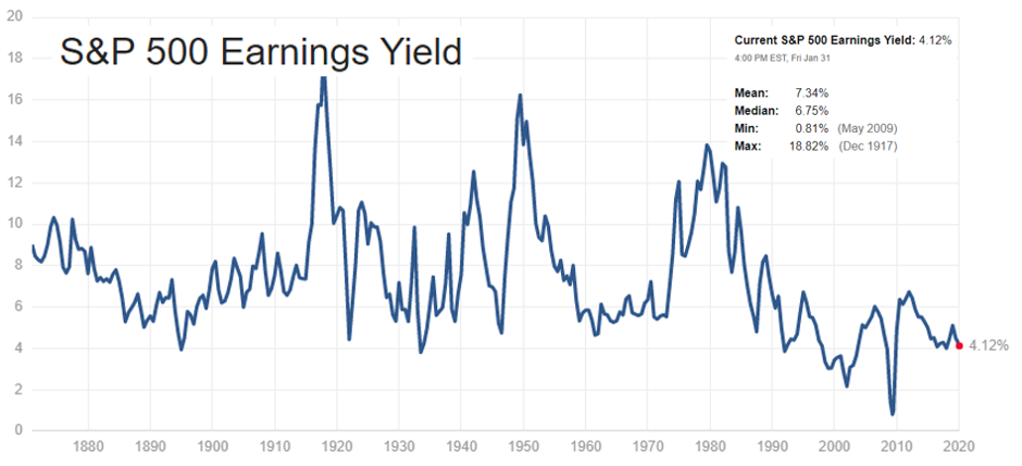 S&P 500 index average earnings yield