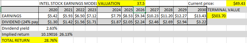 intel stock valuation
