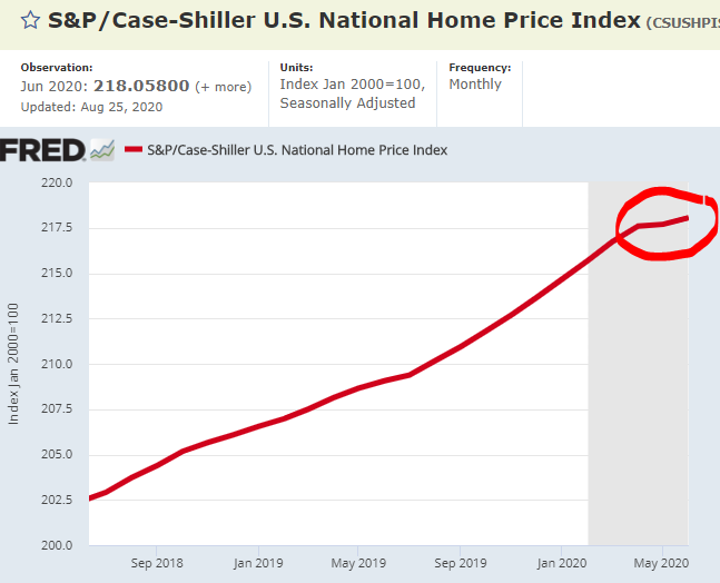 National Home Price Index – Source: FRED