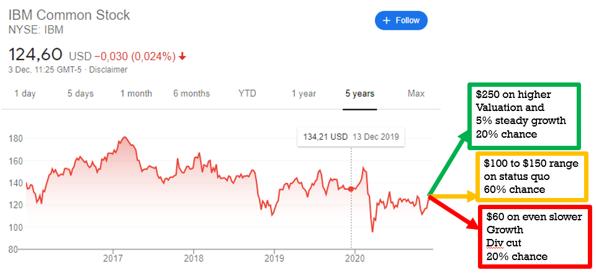 stock analysis - IBM