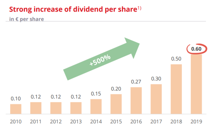 Wienerberger dividend history – Source: company presentation