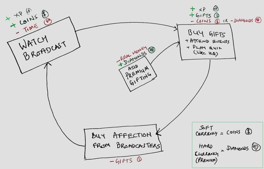 Understanding Bigo Live - The Core Loop diagram