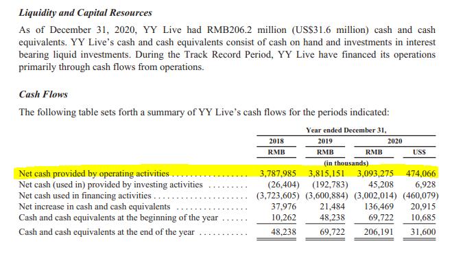 YY Live financials – Source: Baidu's listing prospectus