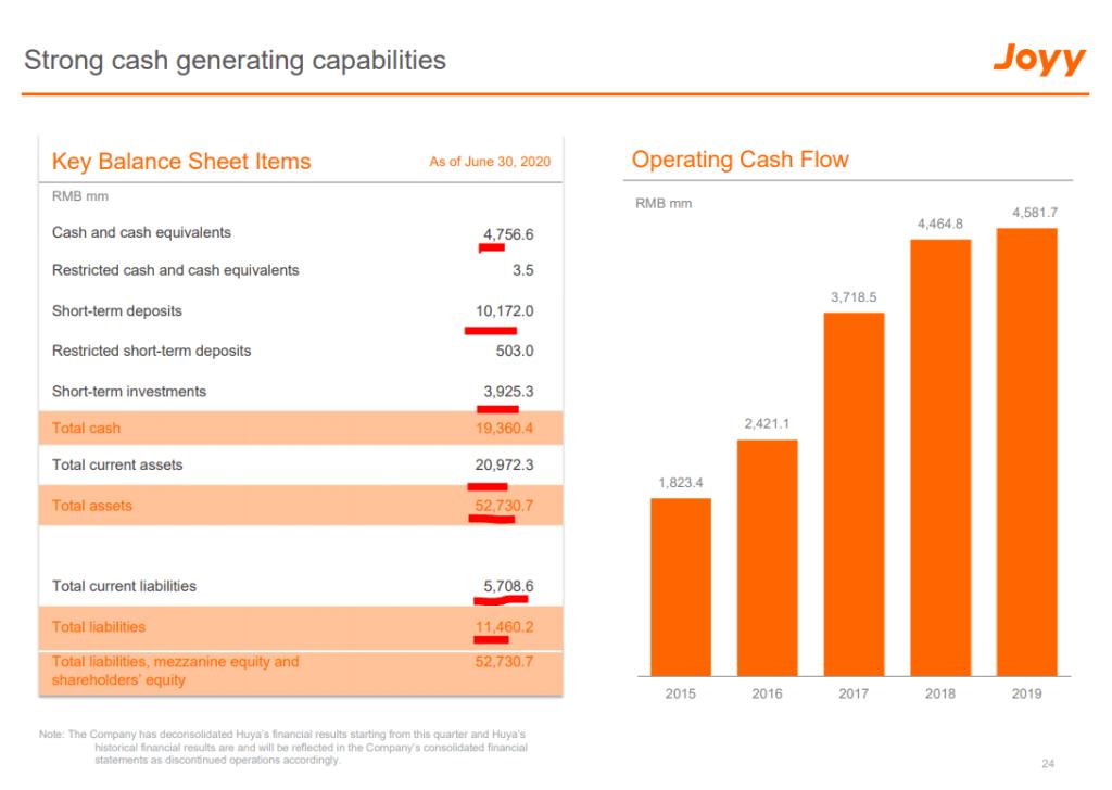 JOYY stock analysis – balance sheet Q2 2020 – operating profits before selling YY